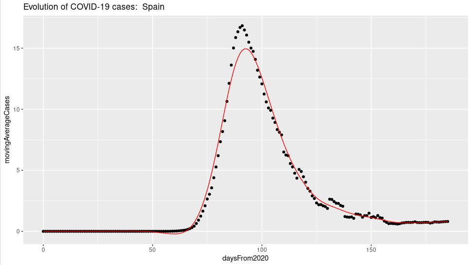 Moving average of covid-19 cases in Spain