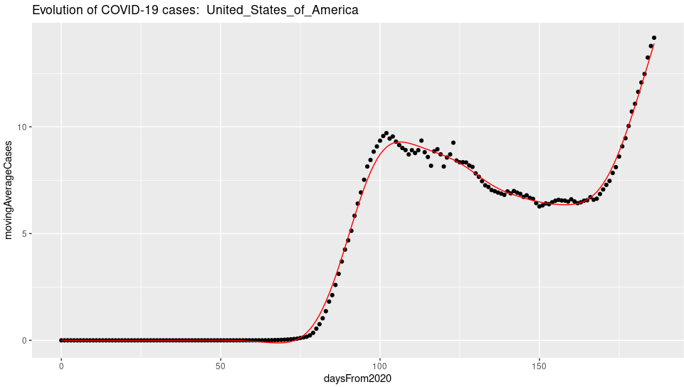 Moving average of covid-19 cases in USA